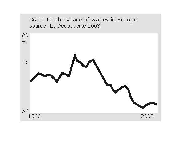 Wages share in Europe