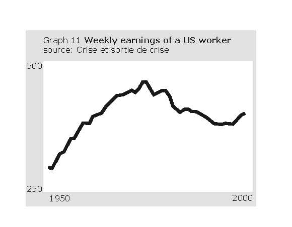 US worker weekly earnings