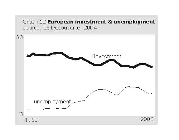 European investment and unemployment