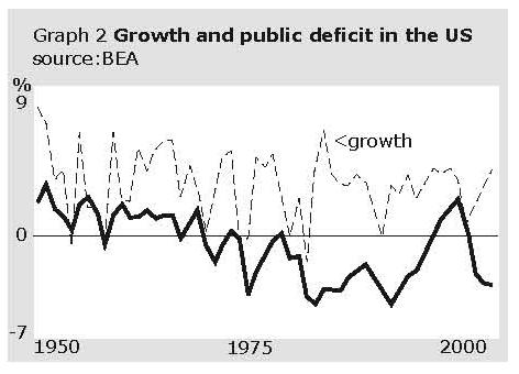 Growth and public defiicit in the US