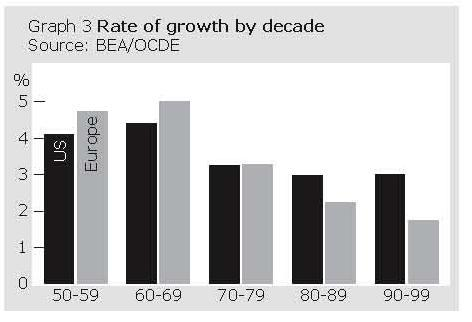 Rate of growth by decade, US and Europe
