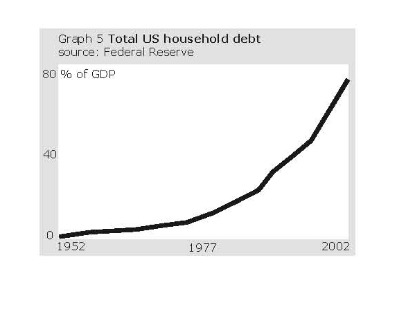 Total US household debt